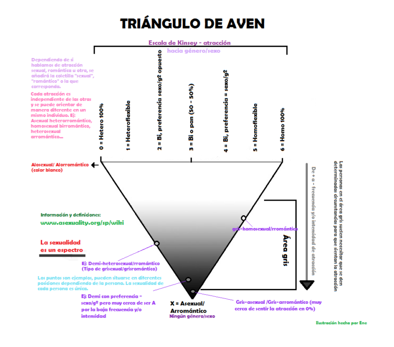 Grisexuales Triángulo de AVEN